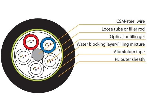 Light Armor Steel Optical Fiber Tape Cable, 4 core, Multimode VIVANCO VCFAUSS04M3PE