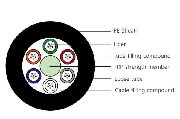 Stranded Non-metallic Optical Fiber Cable, 144 core, Multimode VIVANCO VCFAUSN44M4PE
