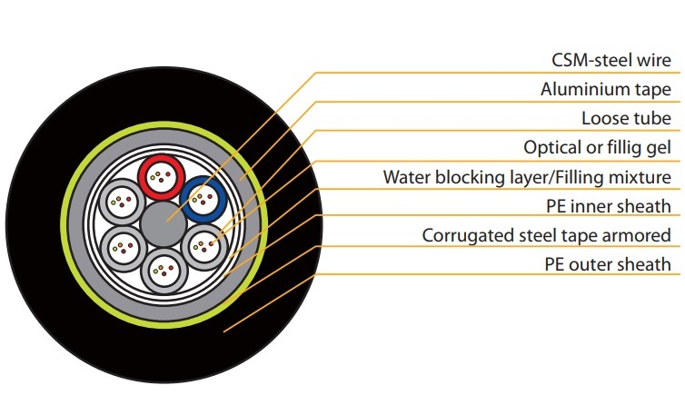 Reinforced Steel Tape Armored Optical Fiber Cable 4 core VIVANCO VCFAUSSH04M3PE