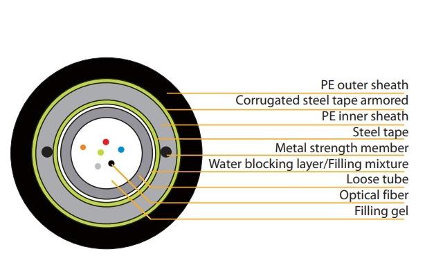 Cáp quang bọc thép hạng nặng Unitube, 6 lõi, VIVANCO VCFAUUH06M3PE đa lõi