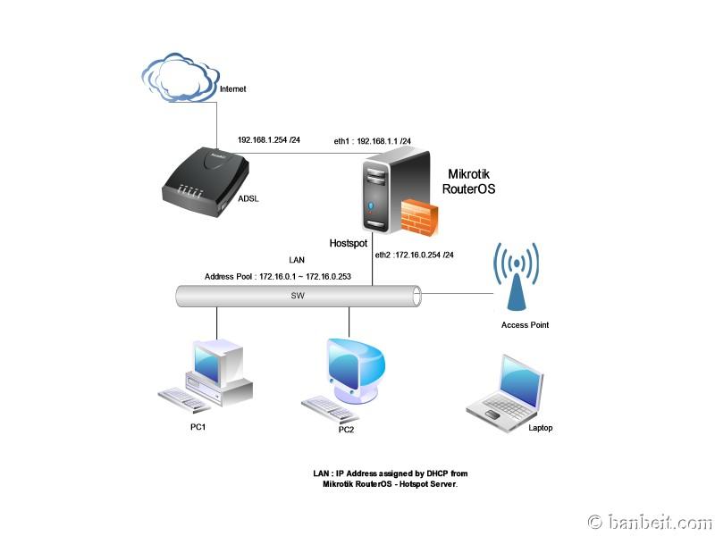 Hướng Dẫn Cấu Hình Hotpost Trên Router Wifi Microtik